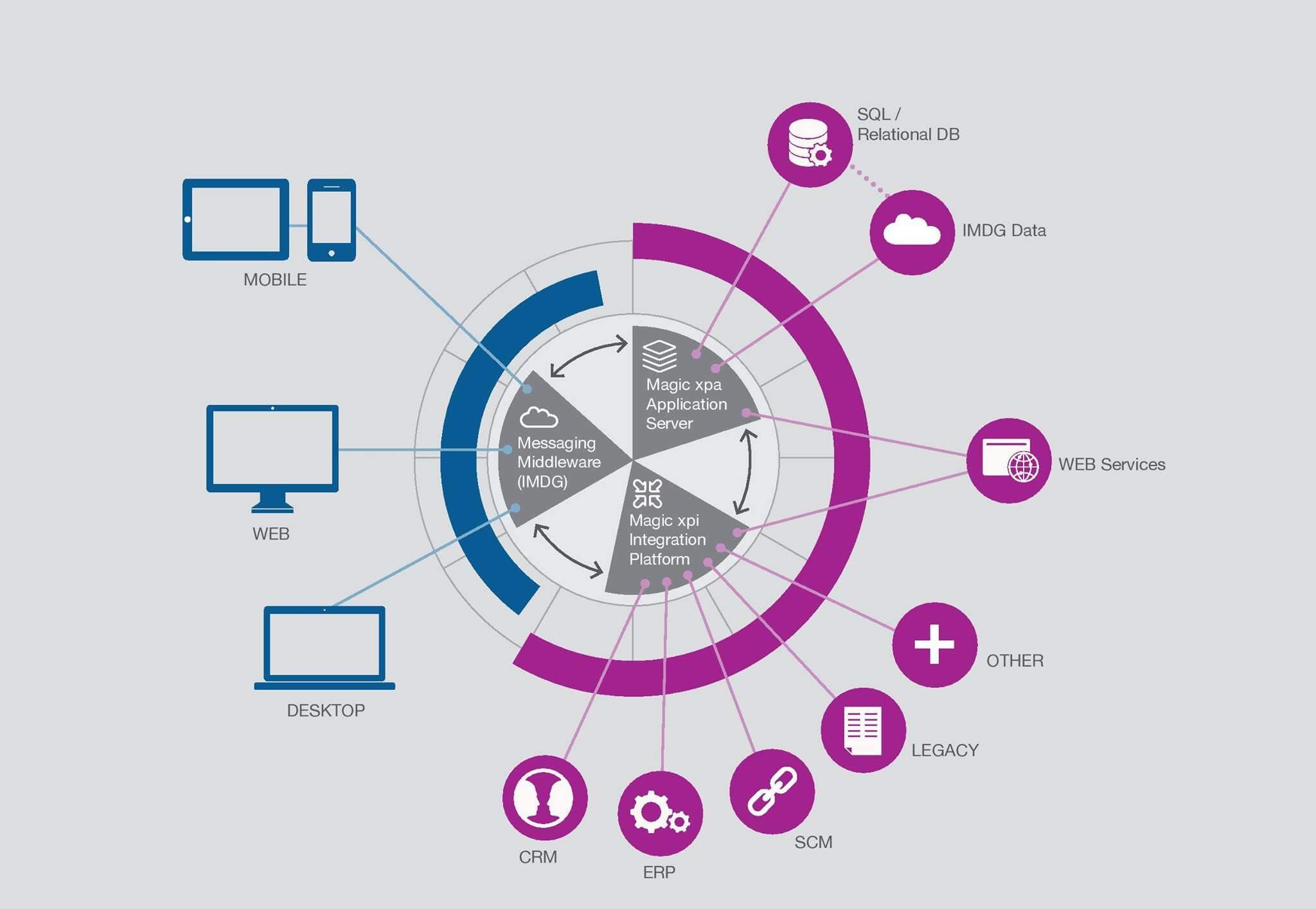 Platform là gì, lập trình viên, công nghệ thông tin, thiết kế website, công ty lập trình chuyên nghiệp