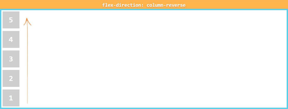 Chức năng flex-direction trong kỹ thuật dàn trang với flexbox cho bạn thay đổi main axis.