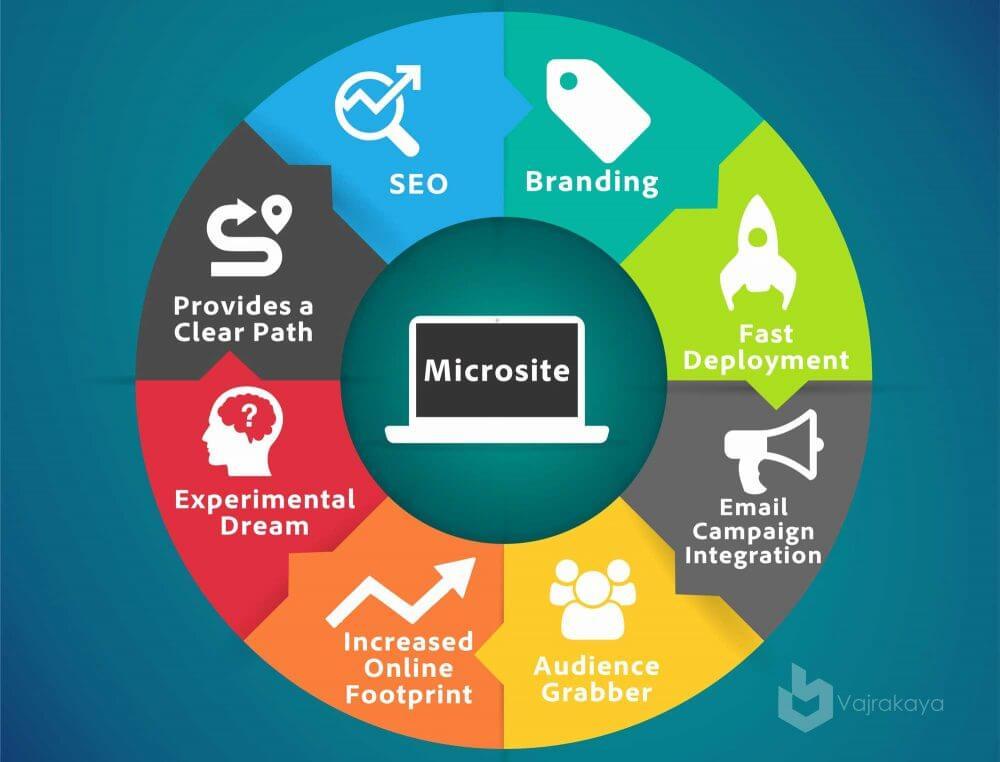 7 hiệu quả của microsite và 6 cách làm đạt hiệu quả