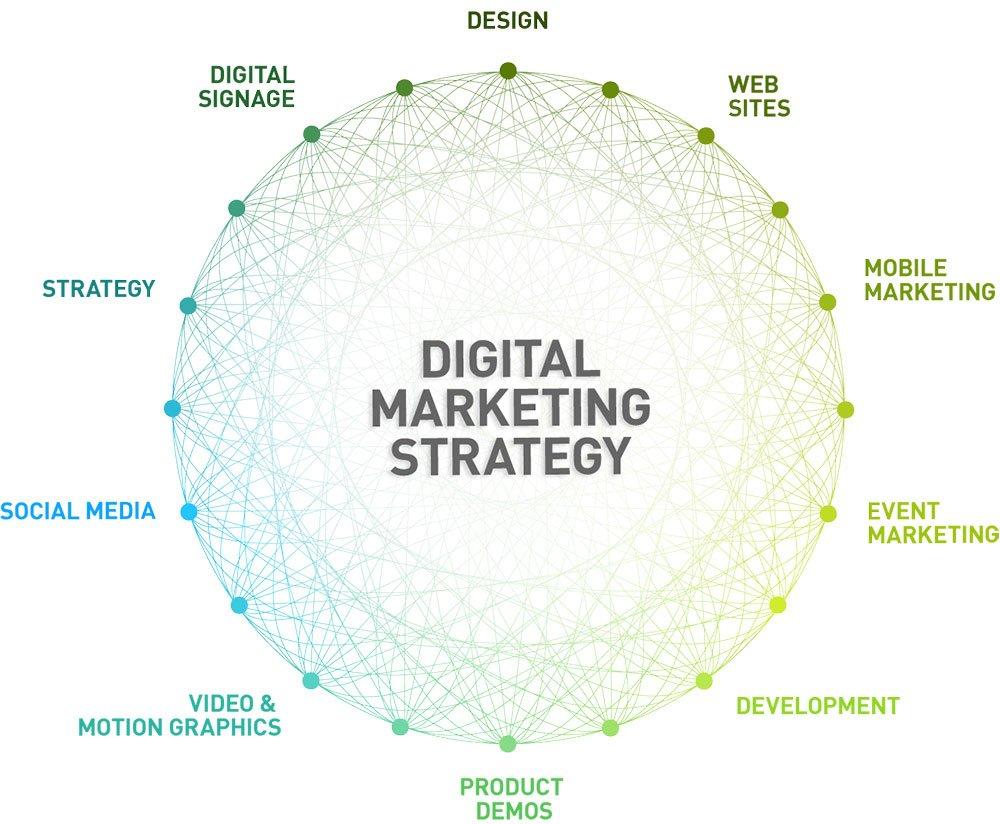 5 bước lập kế hoạch Marketing Online hoàn hảo