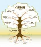 Tìm hiểu về Marketing Online