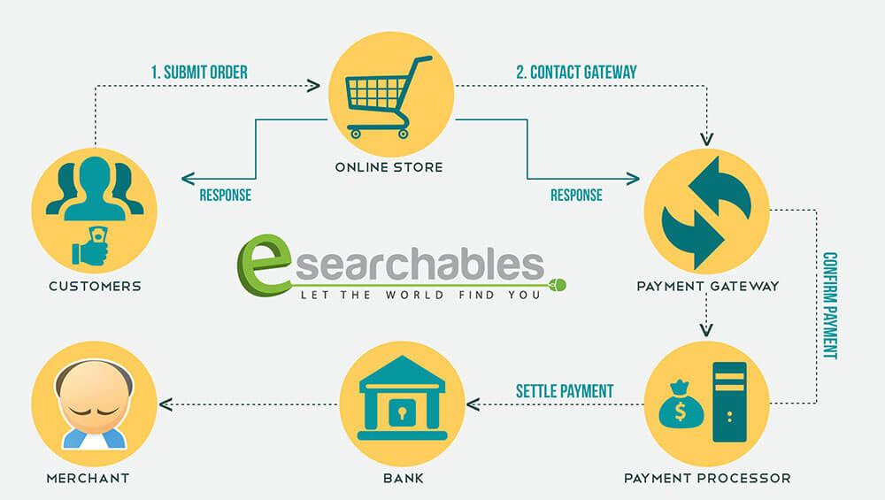 Quy trình hoạt động cảu cổng thanh toán Online